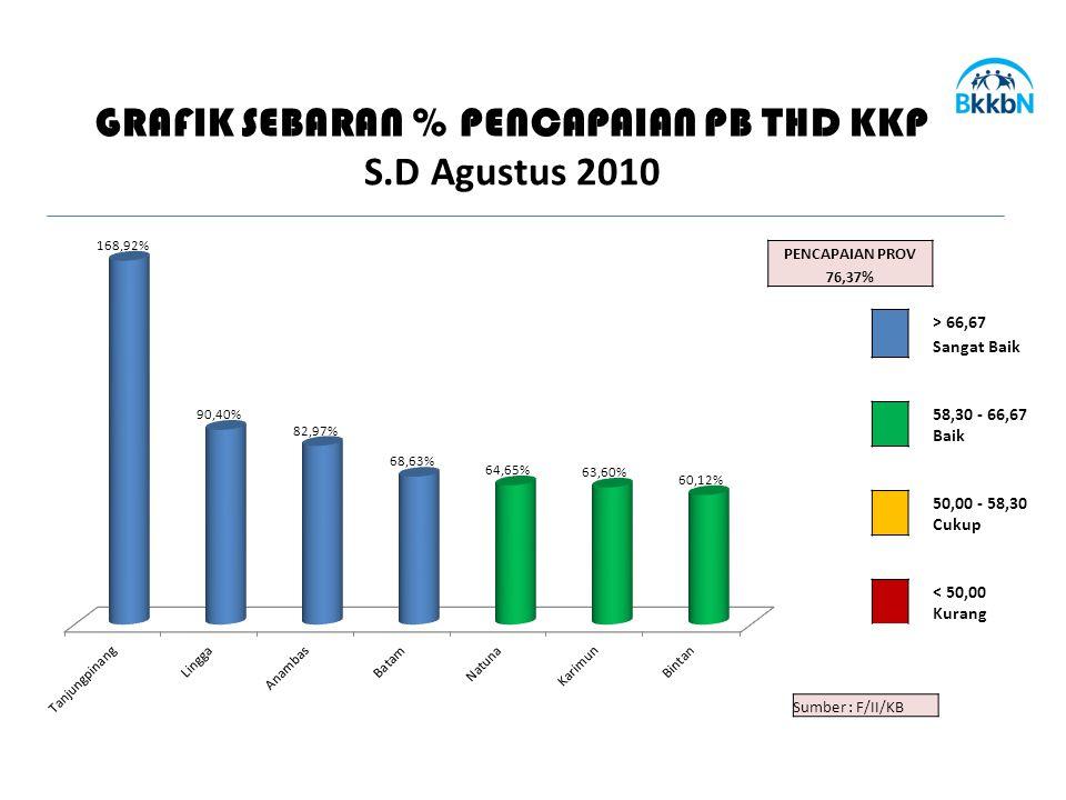 PENCAPAIAN PROV 76,37% > 66,67 Sangat Baik 58,30 - 66,67 Baik 50,00 - 58,30 Cukup < 50,00 Kurang GRAFIK SEBARAN % PENCAPAIAN PB THD KKP S.D Agustus 2010 Sumber : F/II/KB