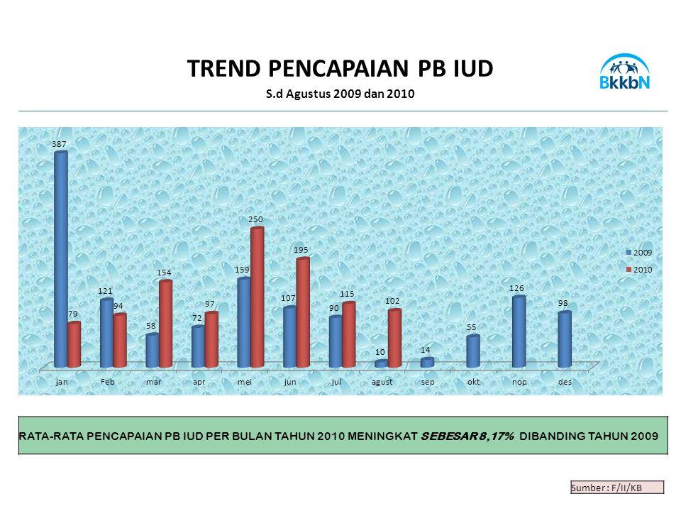 TREND PENCAPAIAN PB IUD S.d Agustus 2009 dan 2010 Sumber : F/II/KB RATA-RATA PENCAPAIAN PB IUD PER BULAN TAHUN 2010 MENINGKAT SEBESAR 8,17% DIBANDING