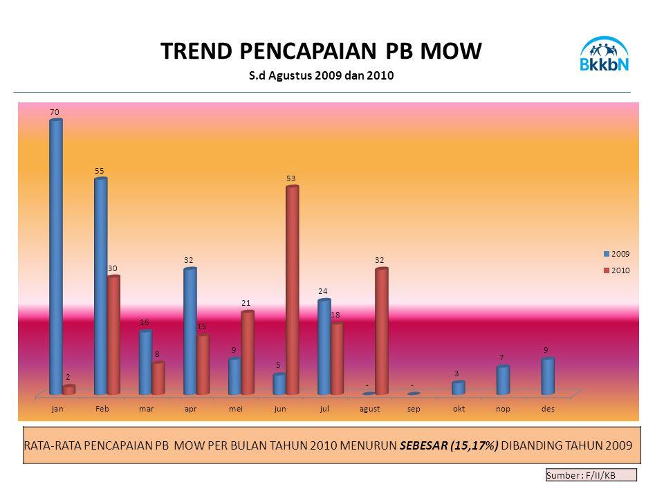 Sumber : F/II/KB TREND PENCAPAIAN PB MOW S.d Agustus 2009 dan 2010 RATA-RATA PENCAPAIAN PB MOW PER BULAN TAHUN 2010 MENURUN SEBESAR (15,17%) DIBANDING TAHUN 2009