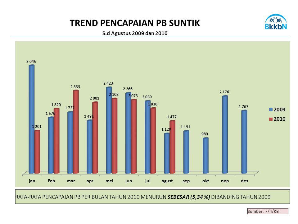 Sumber : F/II/KB TREND PENCAPAIAN PB SUNTIK S.d Agustus 2009 dan 2010 RATA-RATA PENCAPAIAN PB PER BULAN TAHUN 2010 MENURUN SEBESAR (5,34 %) DIBANDING TAHUN 2009