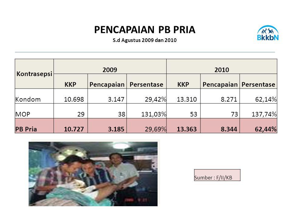 Kontrasepsi 20092010 KKPPencapaianPersentaseKKPPencapaianPersentase Kondom 10.698 3.14729,42% 13.310 8.27162,14% MOP 29 38131,03% 53 73137,74% PB Pria 10.727 3.18529,69% 13.363 8.34462,44% Sumber : F/II/KB PENCAPAIAN PB PRIA S.d Agustus 2009 dan 2010
