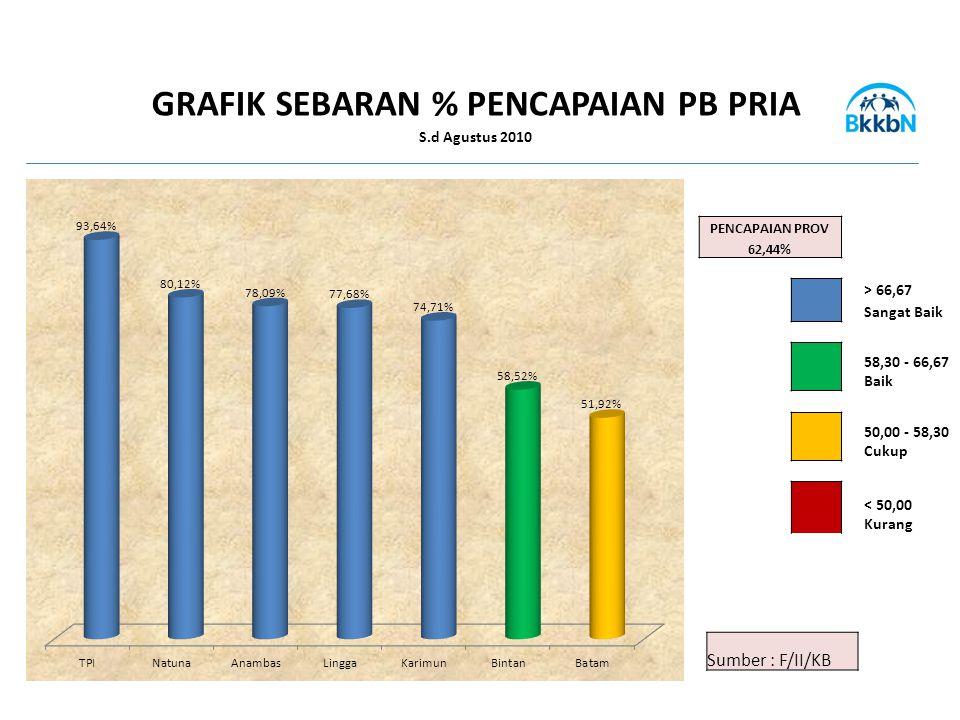 PENCAPAIAN PROV 62,44% > 66,67 Sangat Baik 58,30 - 66,67 Baik 50,00 - 58,30 Cukup < 50,00 Kurang Sumber : F/II/KB GRAFIK SEBARAN % PENCAPAIAN PB PRIA