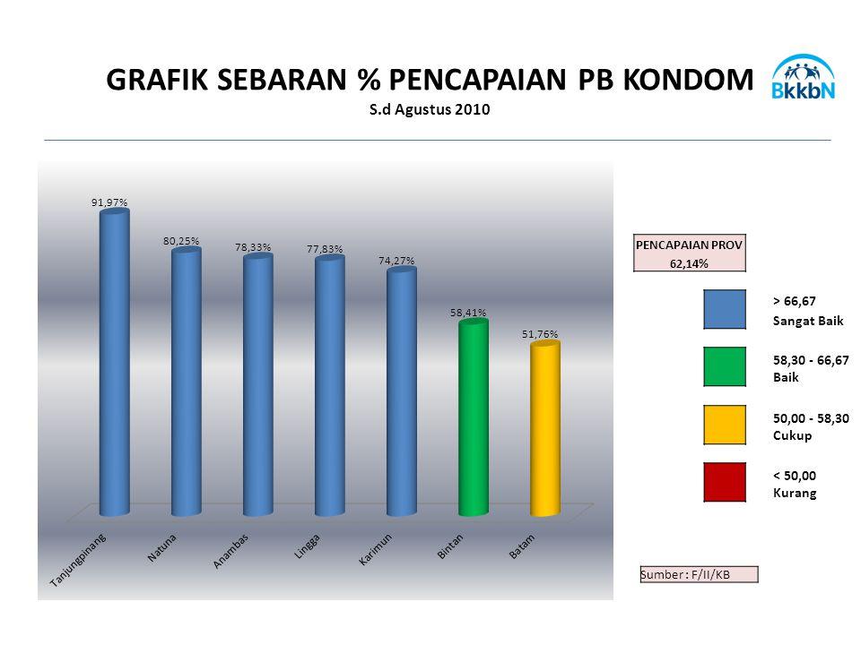 Sumber : F/II/KB PENCAPAIAN PROV 62,14% > 66,67 Sangat Baik 58,30 - 66,67 Baik 50,00 - 58,30 Cukup < 50,00 Kurang GRAFIK SEBARAN % PENCAPAIAN PB KONDOM S.d Agustus 2010