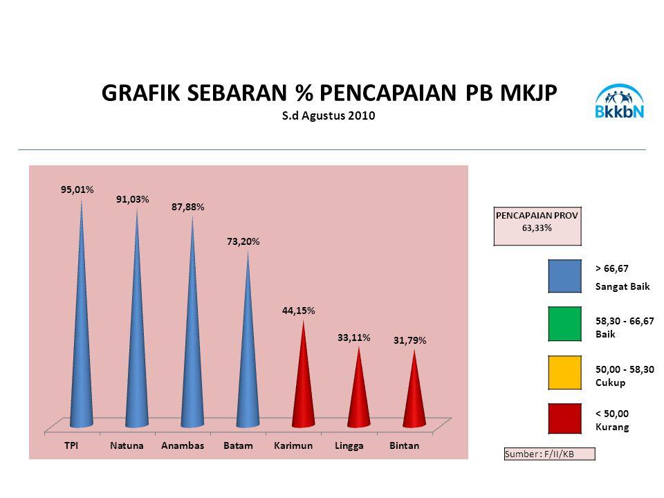PENCAPAIAN PROV 63,33% > 66,67 Sangat Baik 58,30 - 66,67 Baik 50,00 - 58,30 Cukup < 50,00 Kurang Sumber : F/II/KB GRAFIK SEBARAN % PENCAPAIAN PB MKJP S.d Agustus 2010