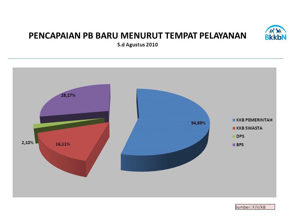 PENCAPAIAN PB BARU MENURUT TEMPAT PELAYANAN S.d Agustus 2010 Sumber : F/II/KB