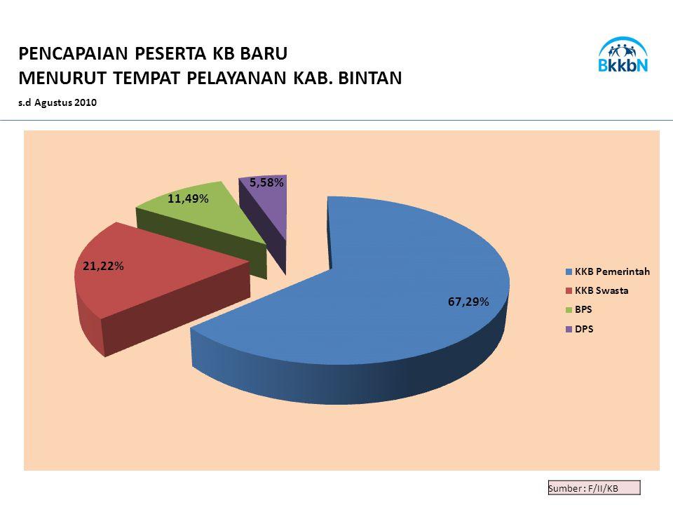 PENCAPAIAN PESERTA KB BARU MENURUT TEMPAT PELAYANAN KAB. BINTAN s.d Agustus 2010