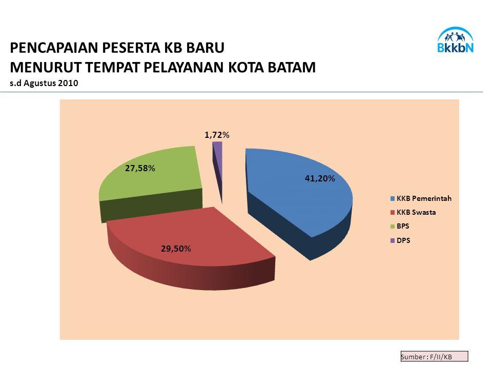 Sumber : F/II/KB PENCAPAIAN PESERTA KB BARU MENURUT TEMPAT PELAYANAN KOTA BATAM s.d Agustus 2010