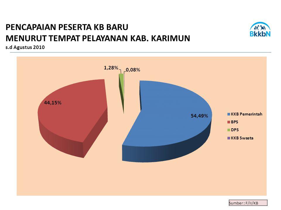 Sumber : F/II/KB PENCAPAIAN PESERTA KB BARU MENURUT TEMPAT PELAYANAN KAB. KARIMUN s.d Agustus 2010