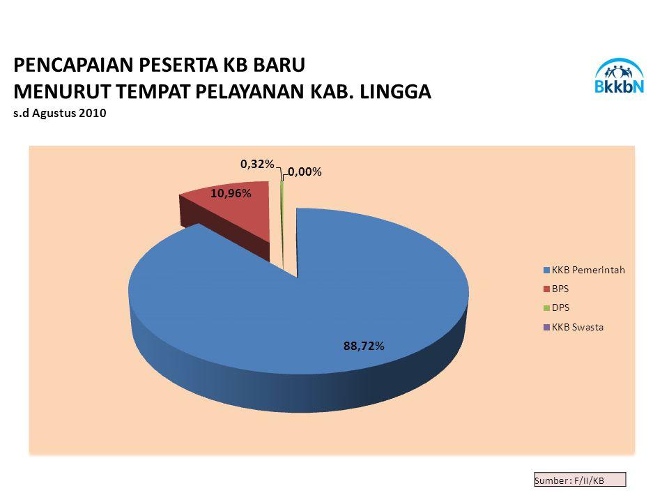 Sumber : F/II/KB PENCAPAIAN PESERTA KB BARU MENURUT TEMPAT PELAYANAN KAB. LINGGA s.d Agustus 2010