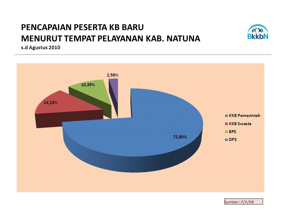 Sumber : F/II/KB PENCAPAIAN PESERTA KB BARU MENURUT TEMPAT PELAYANAN KAB. NATUNA s.d Agustus 2010