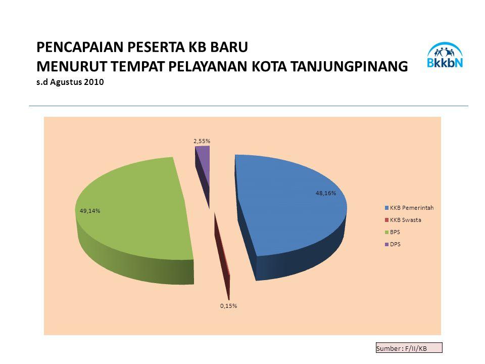 Sumber : F/II/KB PENCAPAIAN PESERTA KB BARU MENURUT TEMPAT PELAYANAN KOTA TANJUNGPINANG s.d Agustus 2010