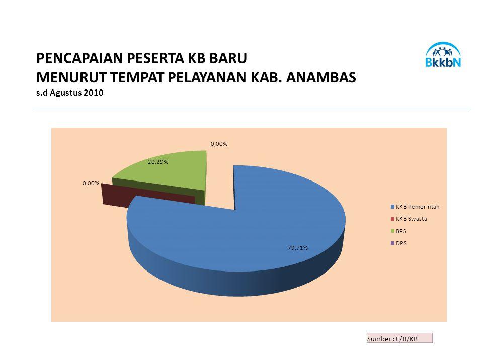 Sumber : F/II/KB PENCAPAIAN PESERTA KB BARU MENURUT TEMPAT PELAYANAN KAB. ANAMBAS s.d Agustus 2010