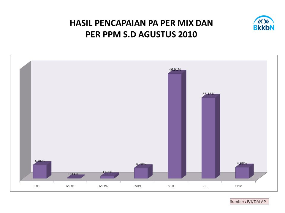 Sumber : F/I/DALAP HASIL PENCAPAIAN PA PER MIX DAN PER PPM S.D AGUSTUS 2010