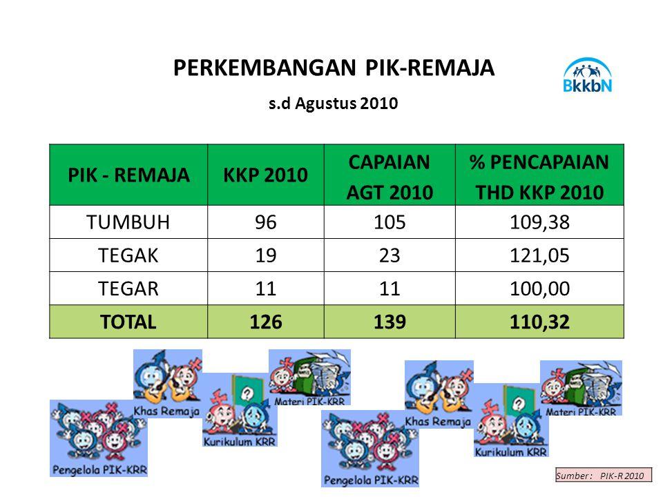 PIK - REMAJAKKP 2010 CAPAIAN% PENCAPAIAN AGT 2010THD KKP 2010 TUMBUH96105109,38 TEGAK1923121,05 TEGAR11 100,00 TOTAL126139110,32 PERKEMBANGAN PIK-REMAJA s.d Agustus 2010 Sumber :PIK-R 2010