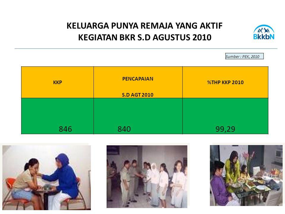 KKP PENCAPAIAN %THP KKP 2010 S.D AGT 2010 846 84099,29 KELUARGA PUNYA REMAJA YANG AKTIF KEGIATAN BKR S.D AGUSTUS 2010 Sumber : PEK, 2010
