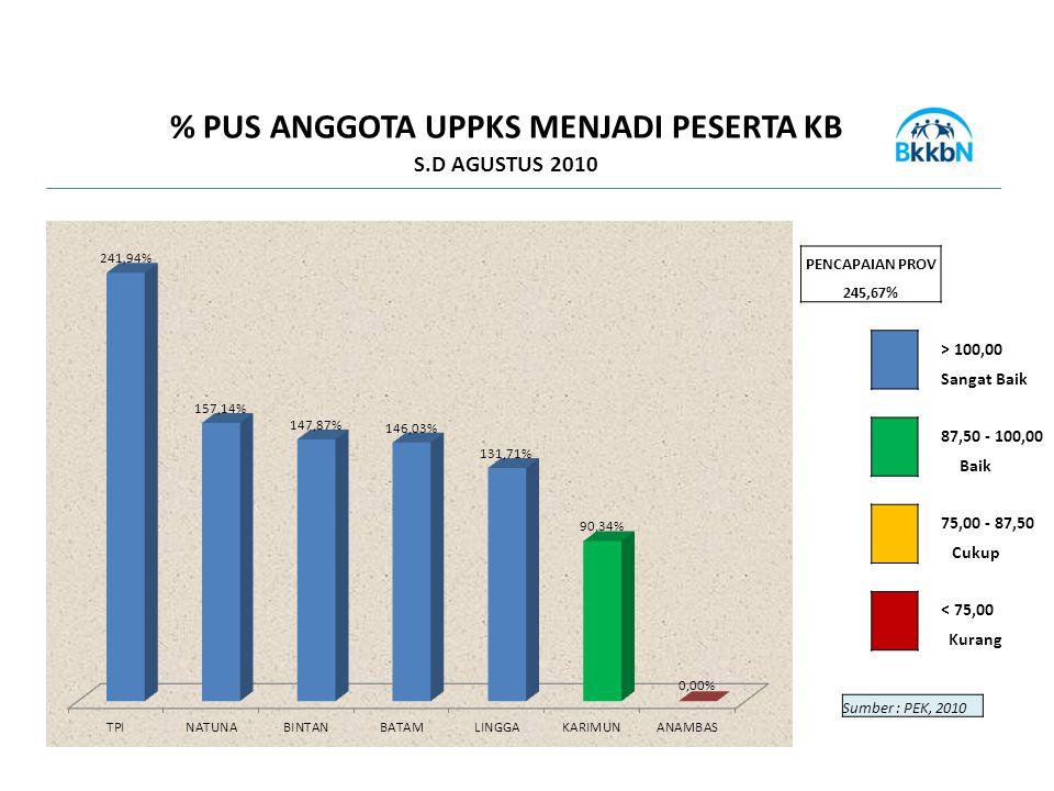 PENCAPAIAN PROV 245,67% > 100,00 Sangat Baik 87,50 - 100,00 Baik 75,00 - 87,50 Cukup < 75,00 Kurang Sumber : PEK, 2010 % PUS ANGGOTA UPPKS MENJADI PES
