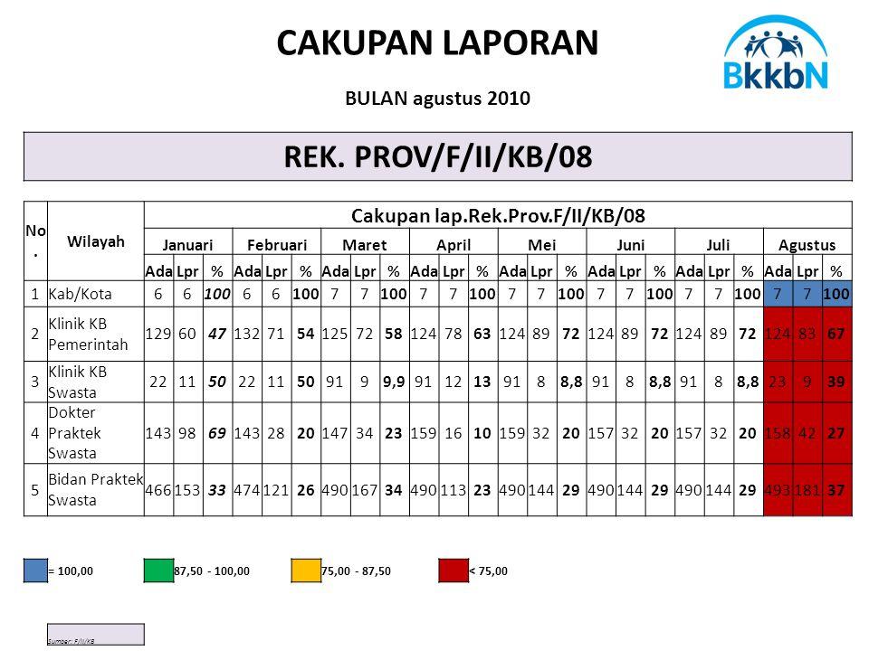 CAKUPAN LAPORAN BULAN agustus 2010 REK. PROV/F/II/KB/08 No.
