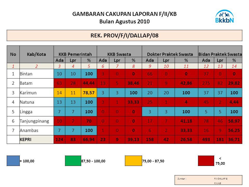 GAMBARAN CAKUPAN LAPORAN F/II/KB Bulan Agustus 2010 REK.