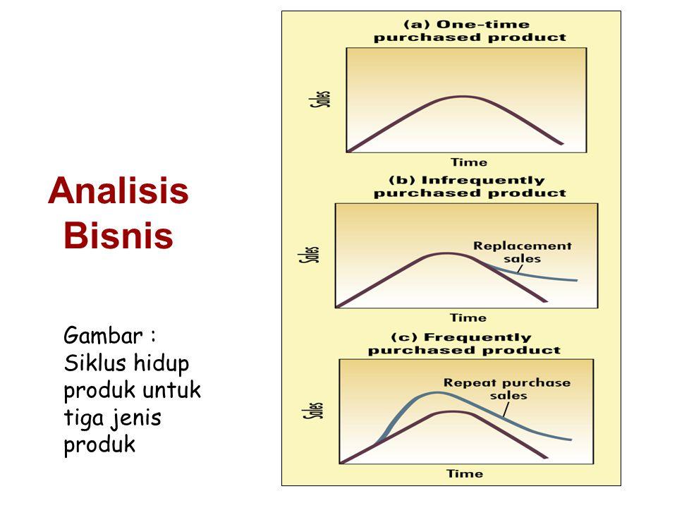 Gambar : Siklus hidup produk untuk tiga jenis produk Analisis Bisnis