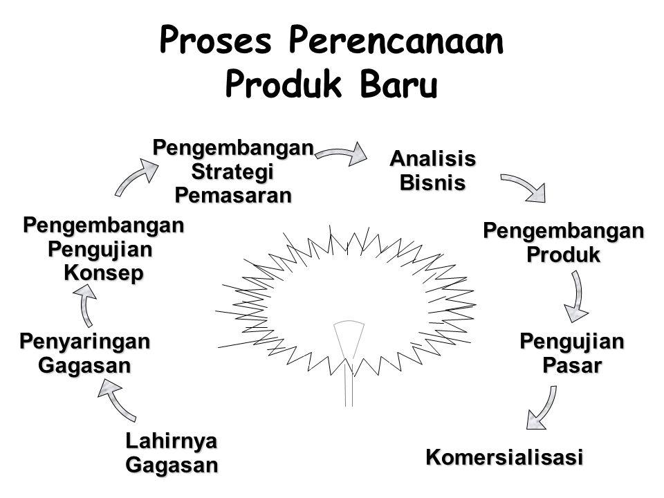 Proses Perencanaan Produk Baru LahirnyaGagasanPengembanganPengujianKonsep PengembanganStrategiPemasaran PenyaringanGagasan AnalisisBisnis PengembanganProduk PengujianPasar Komersialisasi