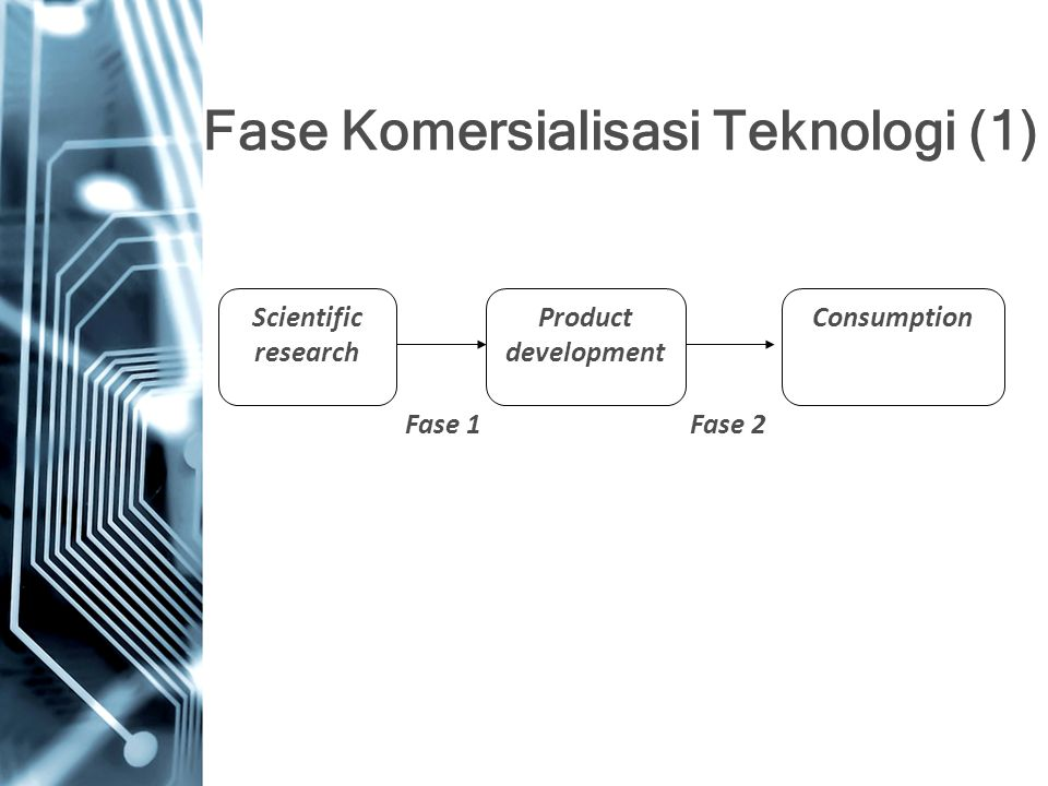 Fase Komersialisasi Teknologi (1) Scientific research Product development Consumption Fase 1Fase 2