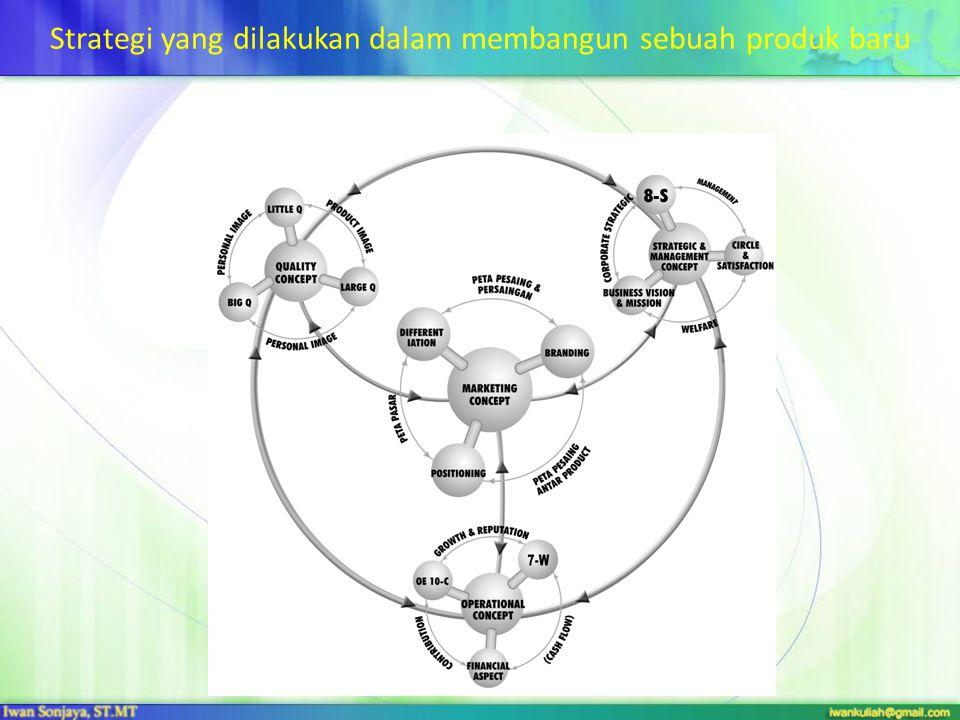 3. Mengevaluasi ide * Pengujian konsep untuk mendapatkan reaksi dari pelanggan * Riset pemasaran mulai dari kelompok fokus hingga survei formal dari p