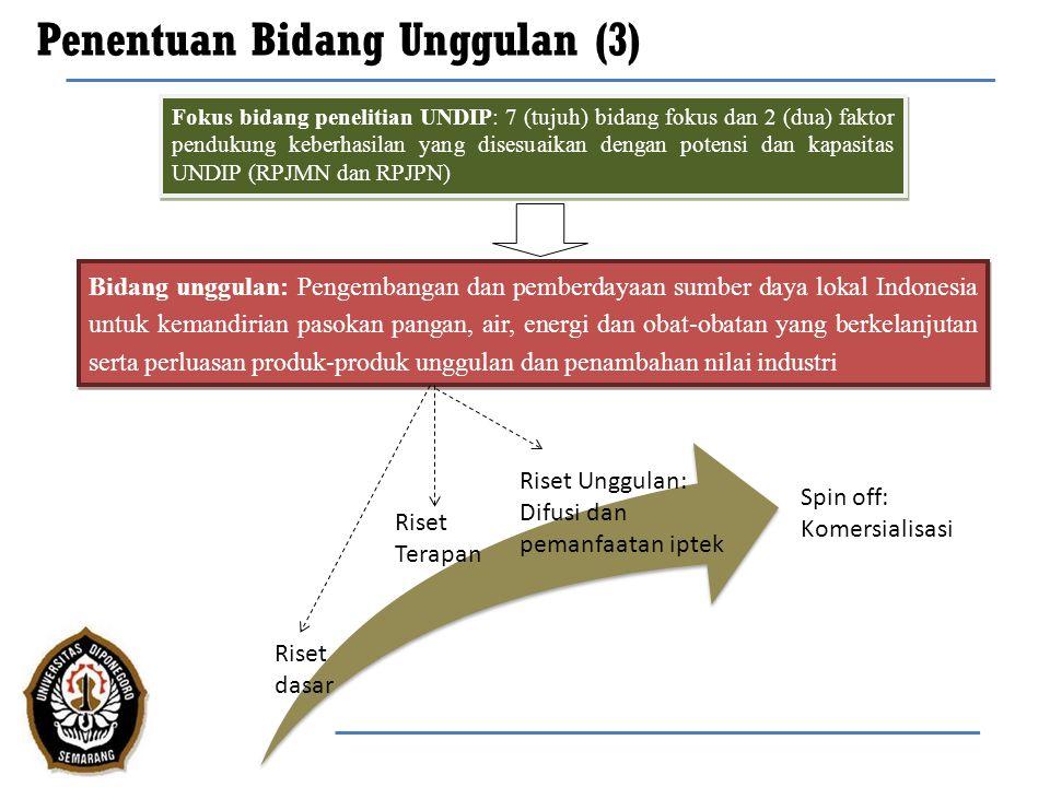 Riset-riset UNDIP Sumber dana Dit.Litabmas, DIKTI UNDIP...