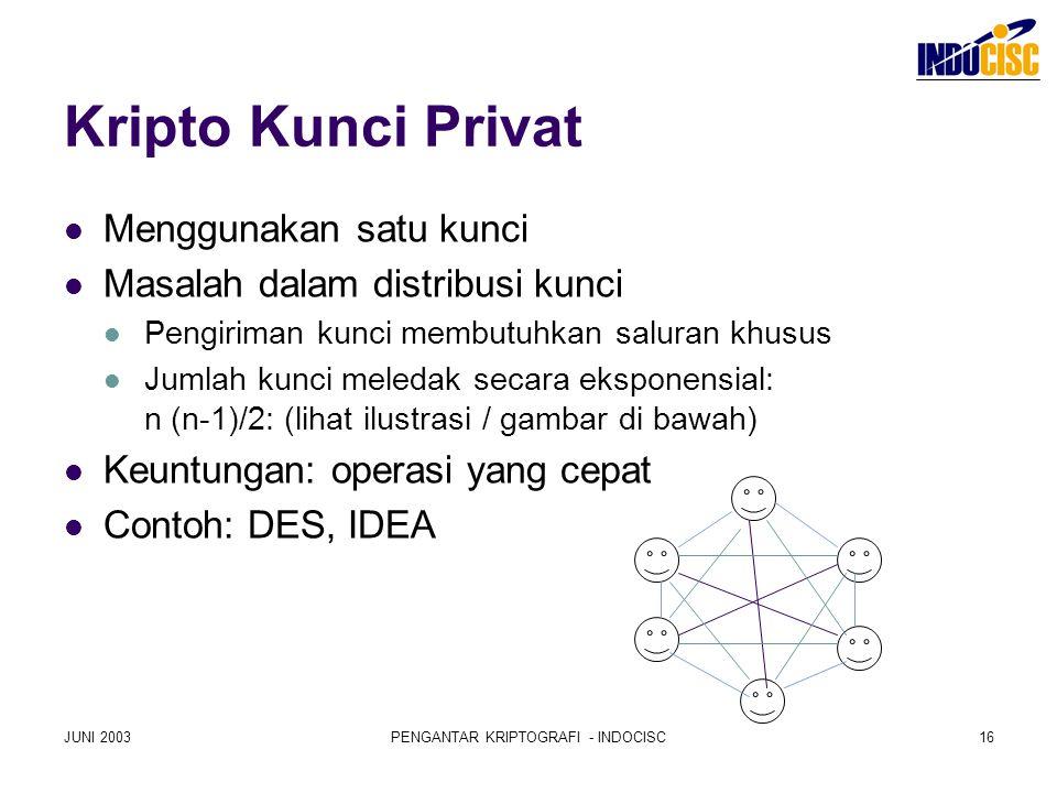 JUNI 2003PENGANTAR KRIPTOGRAFI - INDOCISC16 Kripto Kunci Privat Menggunakan satu kunci Masalah dalam distribusi kunci Pengiriman kunci membutuhkan sal