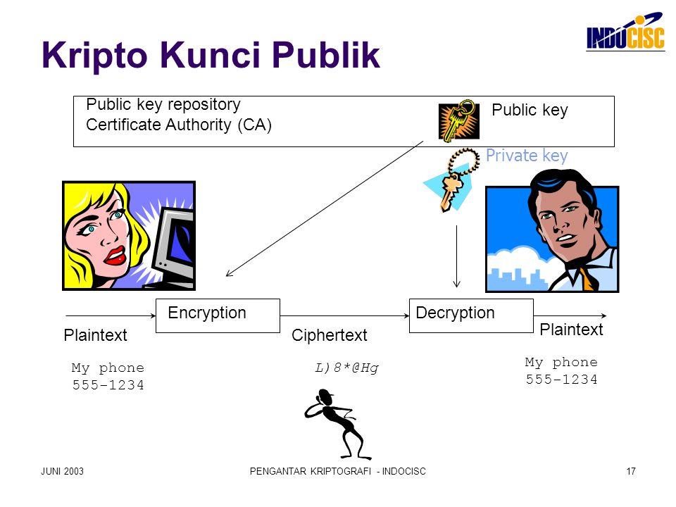 JUNI 2003PENGANTAR KRIPTOGRAFI - INDOCISC17 Kripto Kunci Publik EncryptionDecryption Plaintext Ciphertext L)8*@HgMy phone 555-1234 Plaintext Public ke