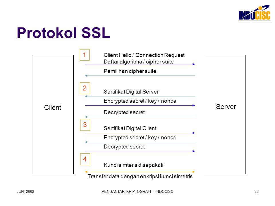 JUNI 2003PENGANTAR KRIPTOGRAFI - INDOCISC22 Protokol SSL Client Hello / Connection Request Daftar algoritma / cipher suite Pemilihan cipher suite Sert