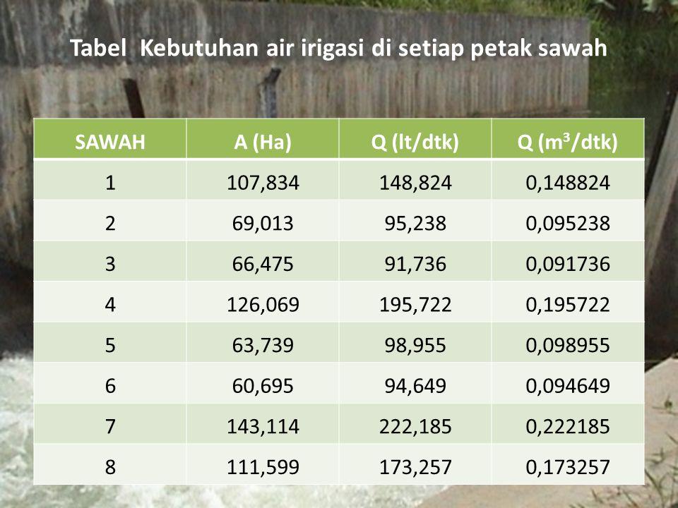 Tabel Kebutuhan air irigasi di setiap petak sawah SAWAHA (Ha)Q (lt/dtk)Q (m 3 /dtk) 1107,834148,8240,148824 269,01395,2380,095238 366,47591,7360,09173