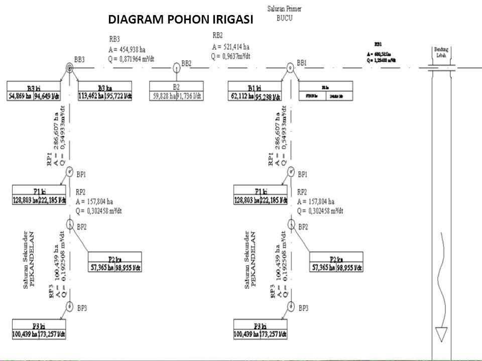 DIAGRAM POHON IRIGASI