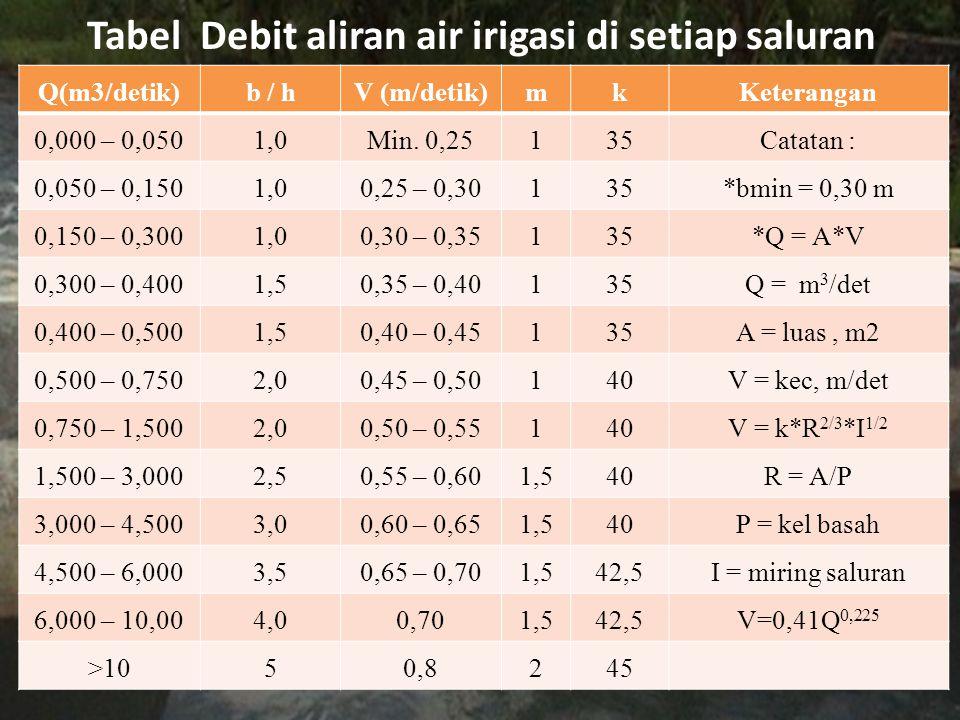 Tabel Debit aliran air irigasi di setiap saluran Q(m3/detik)b / hV (m/detik)mkKeterangan 0,000 – 0,0501,0Min. 0,25135Catatan : 0,050 – 0,1501,00,25 –