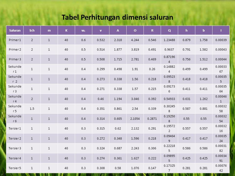 Tabel Perhitungan dimensi saluran Saluranb:hmKw₁vAORQhbI Primer 121400.60.5322.3184.2440.5461.234880.8791.7580.00039 Primer 221400.50.5141.8773.8190.4