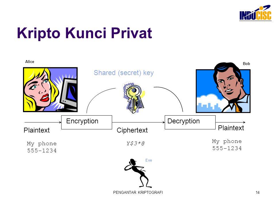 PENGANTAR KRIPTOGRAFI14 Kripto Kunci Privat EncryptionDecryption Plaintext Ciphertext Shared (secret) key Y$3*@My phone 555-1234 Plaintext Alice Bob E