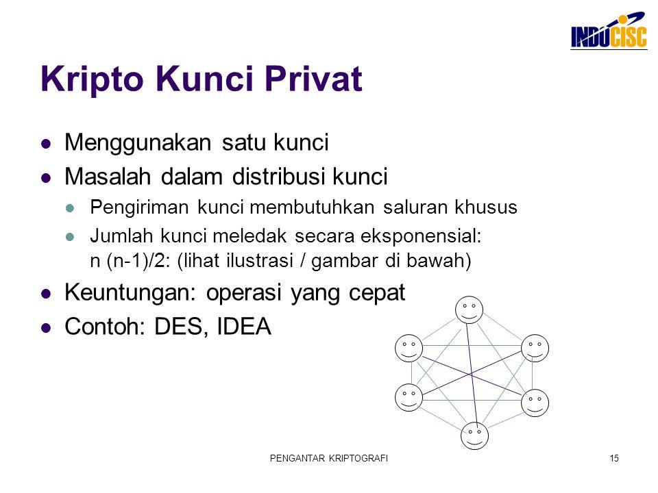 PENGANTAR KRIPTOGRAFI15 Kripto Kunci Privat Menggunakan satu kunci Masalah dalam distribusi kunci Pengiriman kunci membutuhkan saluran khusus Jumlah k