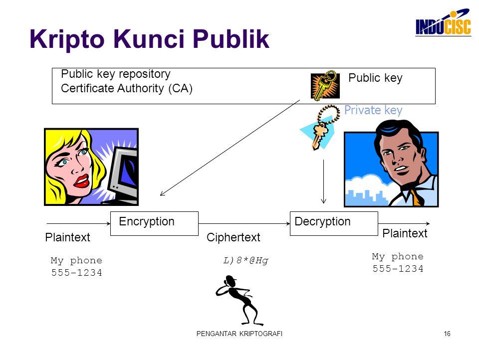 PENGANTAR KRIPTOGRAFI16 Kripto Kunci Publik EncryptionDecryption Plaintext Ciphertext L)8*@HgMy phone 555-1234 Plaintext Public key Private key Public