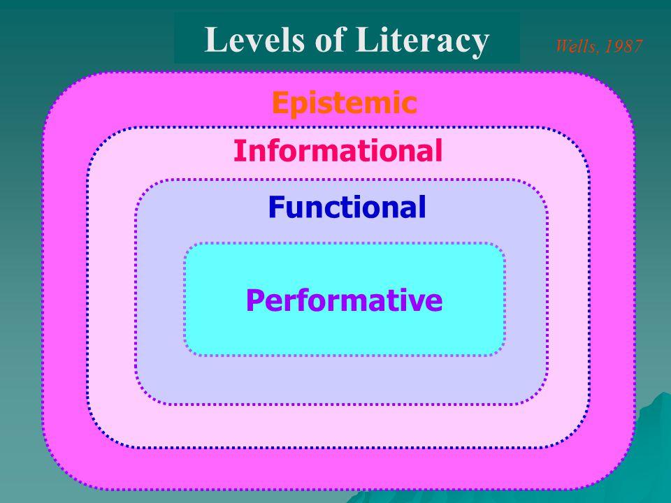 Discourse Competence Linguistic Competence Socio- cultural Competence Actional Competence Strategic Competence Celce-Murcia et al, 1995 Communicative Competence