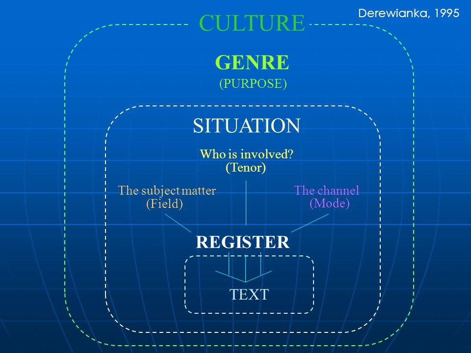 REGISTER TEXT SITUATION CULTURE Who is involved? (Tenor) GENRE (PURPOSE) The subject matter (Field) The channel (Mode) Derewianka, 1995