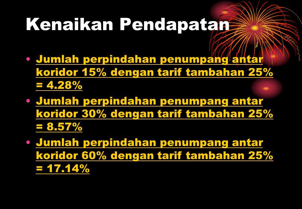 Kenaikkan Pendapatan Jumlah perpindahan penumpang antar koridor 15% dengan tarif tambahan 50% = 6.43% Jumlah perpindahan penumpang antar koridor 30% dengan tarif tambahan 50% = 12.86% Jumlah perpindahan penumpang antar koridor 60% dengan tarif tambahan 50% = 25.71%