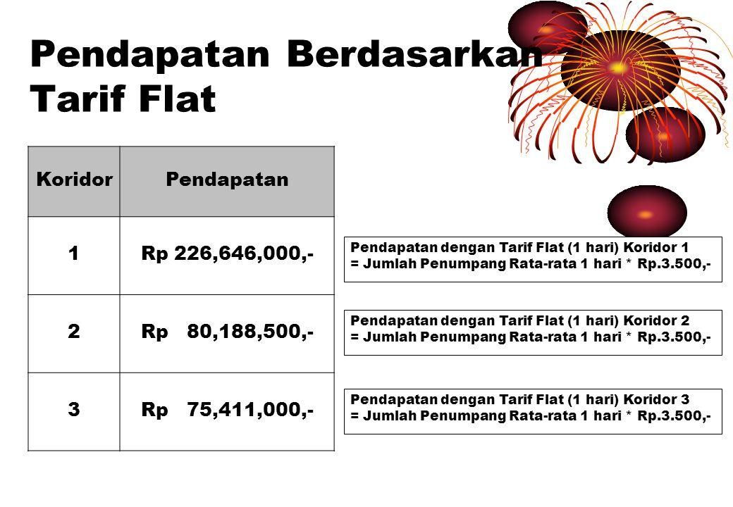 Pendapatan Berdasarkan Tarif Flat KoridorPendapatan 1Rp 226,646,000,- 2Rp 80,188,500,- 3Rp 75,411,000,- Pendapatan dengan Tarif Flat (1 hari) Koridor 1 = Jumlah Penumpang Rata-rata 1 hari * Rp.3.500,- Pendapatan dengan Tarif Flat (1 hari) Koridor 2 = Jumlah Penumpang Rata-rata 1 hari * Rp.3.500,- Pendapatan dengan Tarif Flat (1 hari) Koridor 3 = Jumlah Penumpang Rata-rata 1 hari * Rp.3.500,-