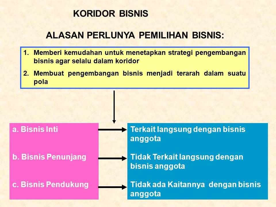 KORIDOR BISNIS ALASAN PERLUNYA PEMILIHAN BISNIS: 1.Memberi kemudahan untuk menetapkan strategi pengembangan bisnis agar selalu dalam koridor 2.Membuat