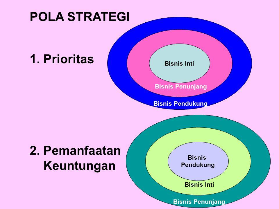 POLA STRATEGI 1. Prioritas 2. Pemanfaatan Keuntungan Bisnis Inti Bisnis Penunjang Bisnis Pendukung Bisnis Pendukung Bisnis Inti Bisnis Penunjang
