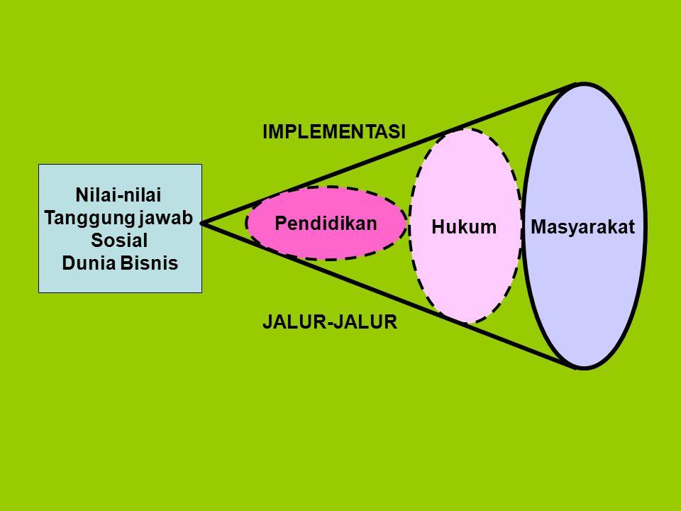 Nilai-nilai Tanggung jawab Sosial Dunia Bisnis Masyarakat Hukum Pendidikan IMPLEMENTASI JALUR-JALUR