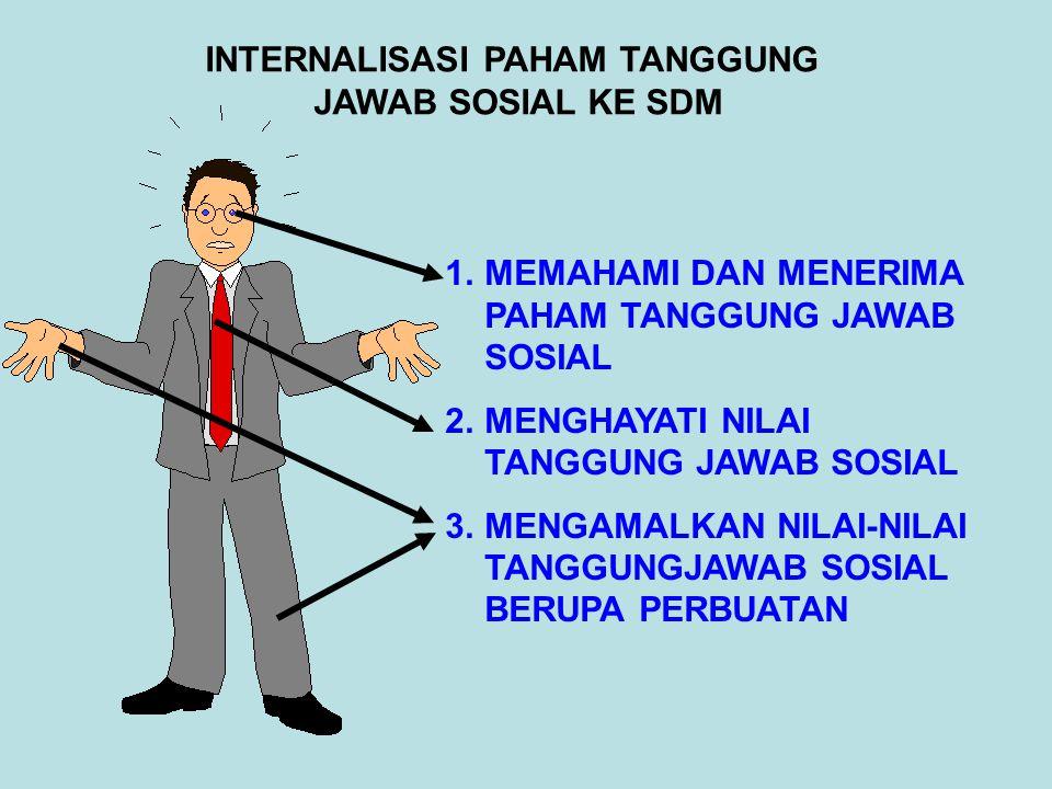 INTERNALISASI PAHAM TANGGUNG JAWAB SOSIAL KE SDM 1.MEMAHAMI DAN MENERIMA PAHAM TANGGUNG JAWAB SOSIAL 2.MENGHAYATI NILAI TANGGUNG JAWAB SOSIAL 3.MENGAM