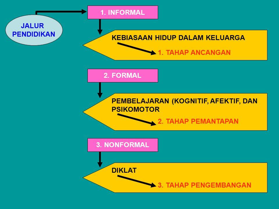 JALUR PENDIDIKAN 1. INFORMAL KEBIASAAN HIDUP DALAM KELUARGA 1. TAHAP ANCANGAN 2. FORMAL PEMBELAJARAN (KOGNITIF, AFEKTIF, DAN PSIKOMOTOR 2. TAHAP PEMAN