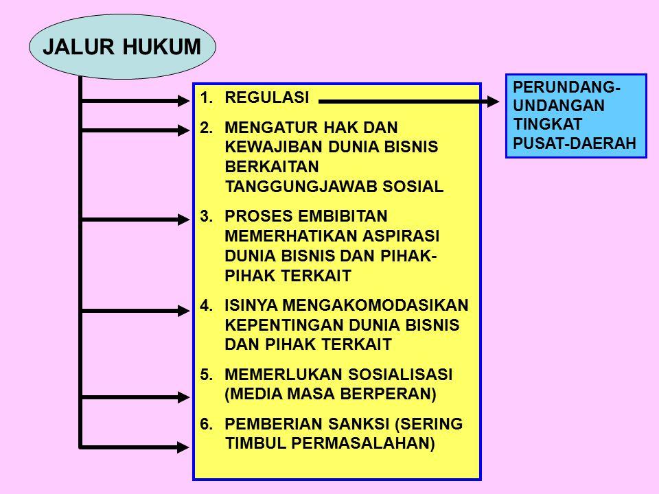 JALUR HUKUM 1.REGULASI 2.MENGATUR HAK DAN KEWAJIBAN DUNIA BISNIS BERKAITAN TANGGUNGJAWAB SOSIAL 3.PROSES EMBIBITAN MEMERHATIKAN ASPIRASI DUNIA BISNIS