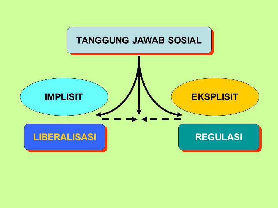 TANGGUNG JAWAB SOSIAL REGULASI LIBERALISASI IMPLISITEKSPLISIT