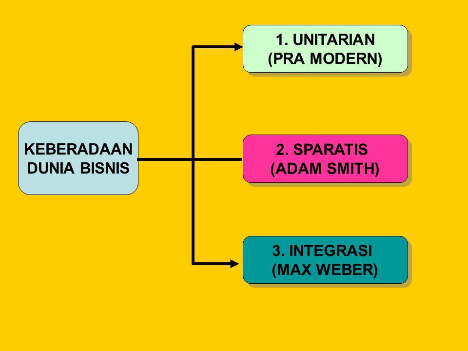 KEBERADAAN DUNIA BISNIS 1. UNITARIAN (PRA MODERN) 1. UNITARIAN (PRA MODERN) 2. SPARATIS (ADAM SMITH) 2. SPARATIS (ADAM SMITH) 3. INTEGRASI (MAX WEBER)