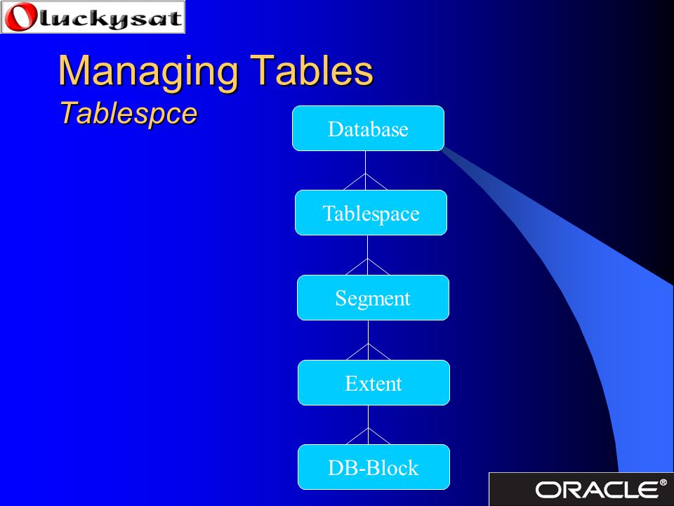 Managing Tables Tablespce Database TablespaceSegmentExtentDB-Block